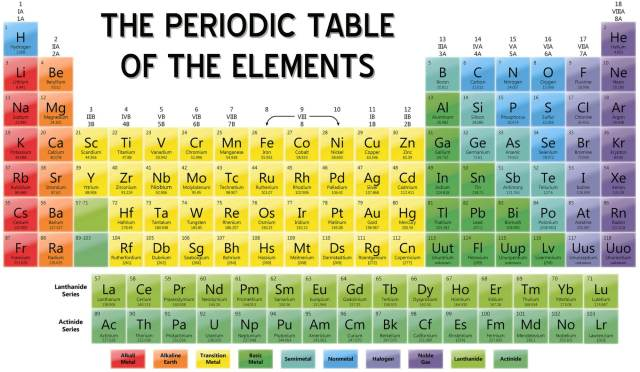 Sistem periodik unsur the periodic table of elements sowel chemistry urtaz Image collections