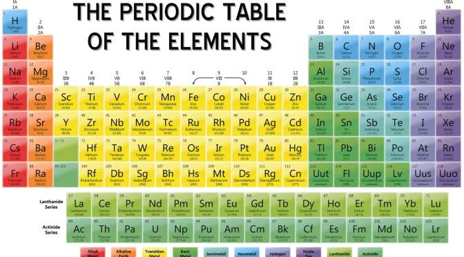 Sistem periodik unsur the periodic table of elements sowel chemistry urtaz